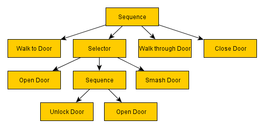 selector1